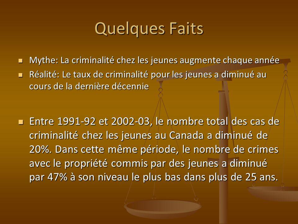 Quelques Faits Mythe: La criminalité chez les jeunes augmente chaque année Mythe: La criminalité chez les jeunes augmente chaque année Réalité: Le taux de criminalité pour les jeunes a diminué au cours de la dernière décennie Réalité: Le taux de criminalité pour les jeunes a diminué au cours de la dernière décennie Entre 1991-92 et 2002-03, le nombre total des cas de criminalité chez les jeunes au Canada a diminué de 20%.