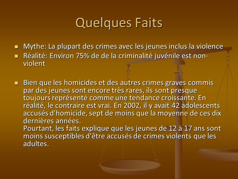 Quelques Faits Mythe: La plupart des crimes avec les jeunes inclus la violence Mythe: La plupart des crimes avec les jeunes inclus la violence Réalité
