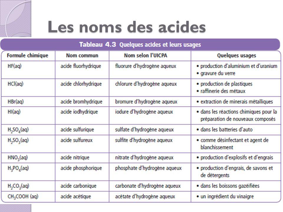 Les noms des acides