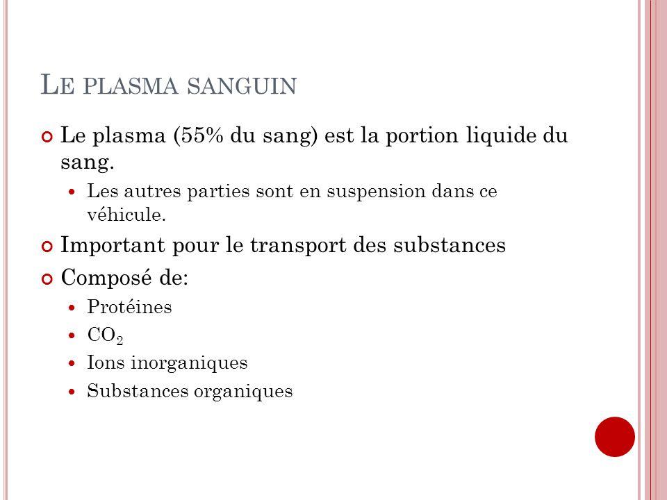 L E PLASMA SANGUIN Le plasma (55% du sang) est la portion liquide du sang. Les autres parties sont en suspension dans ce véhicule. Important pour le t