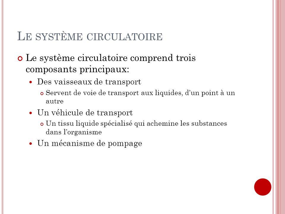 L E SYSTÈME CIRCULATOIRE Le système circulatoire comprend trois composants principaux: Des vaisseaux de transport Servent de voie de transport aux liq