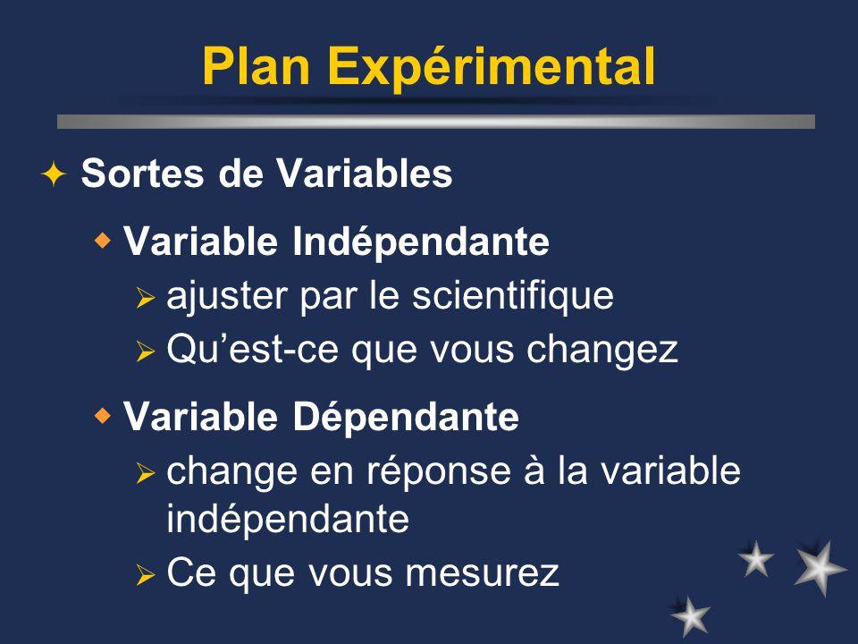 Plan Expérimental Sortes de Variables Variable Indépendante ajuster par le scientifique Quest-ce que vous changez Variable Dépendante change en réponse à la variable indépendante Ce que vous mesurez
