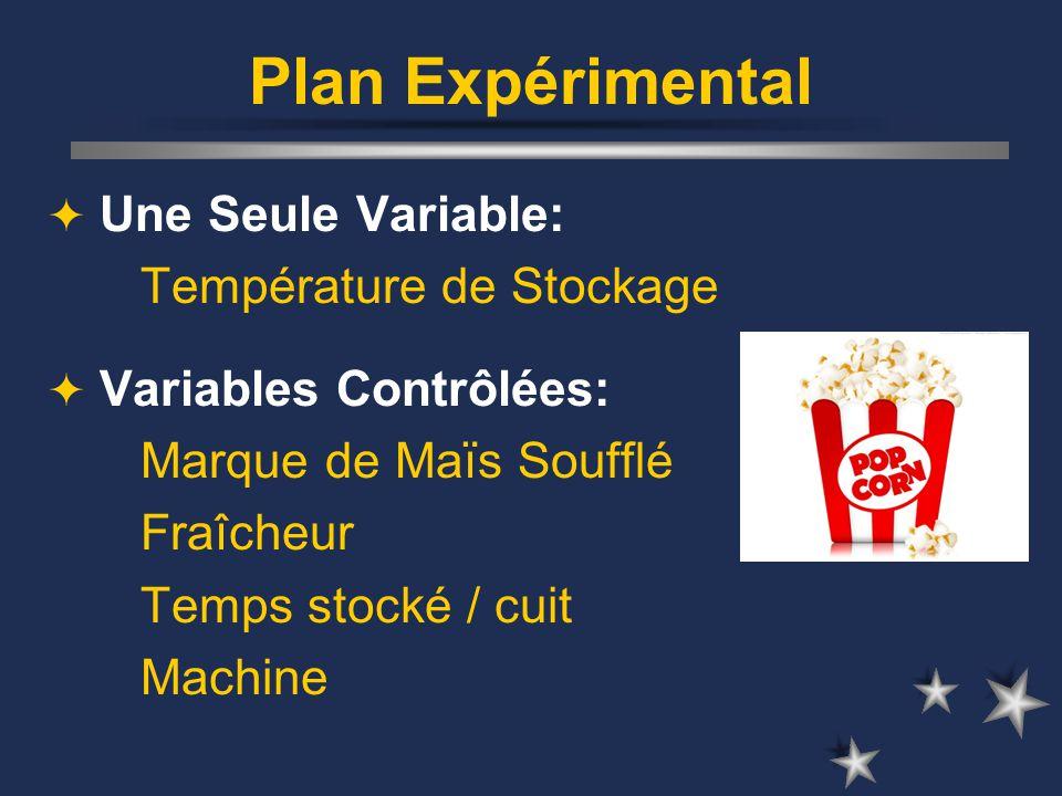 Plan Expérimental Une Seule Variable: Température de Stockage Variables Contrôlées: Marque de Maïs Soufflé Fraîcheur Temps stocké / cuit Machine