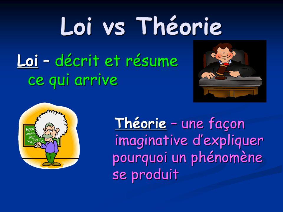 Loi vs Théorie Loi – décrit et résume ce qui arrive Théorie – une façon imaginative dexpliquer pourquoi un phénomène se produit Théorie – une façon imaginative dexpliquer pourquoi un phénomène se produit