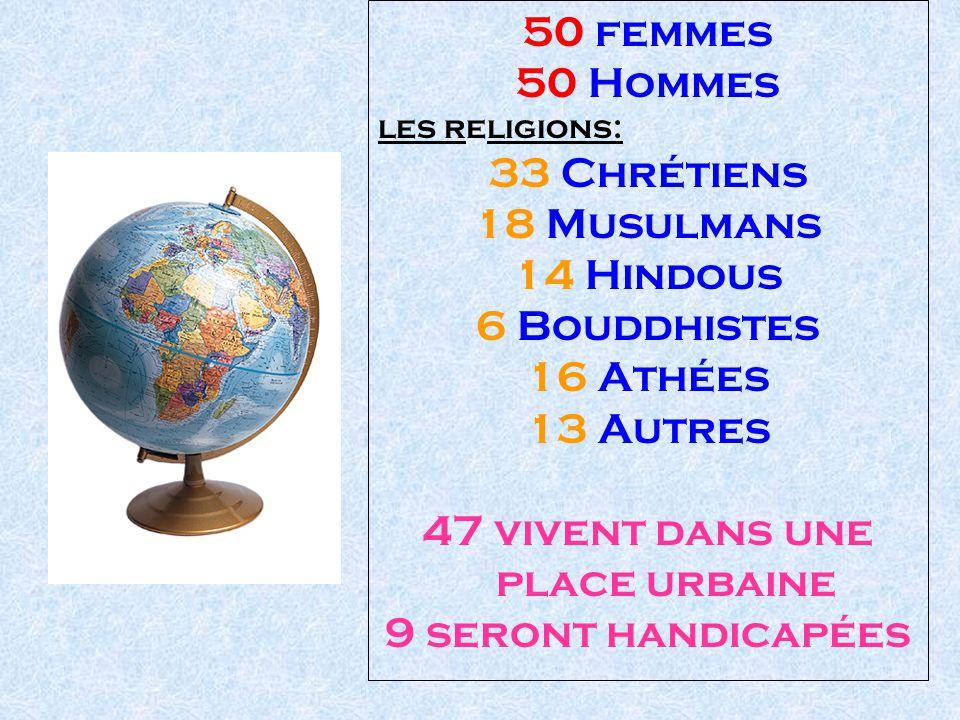 50 femmes 50 Hommes les religions: 33 Chrétiens 18 Musulmans 14 Hindous 6 Bouddhistes 16 Athées 13 Autres 47 vivent dans une place urbaine 9 seront handicapées
