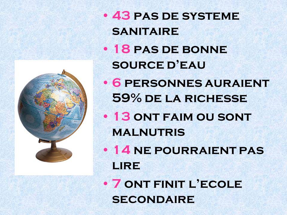 43 pas de systeme sanitaire 18 pas de bonne source deau 6 personnes auraient 59% de la richesse 13 ont faim ou sont malnutris 14 ne pourraient pas lir