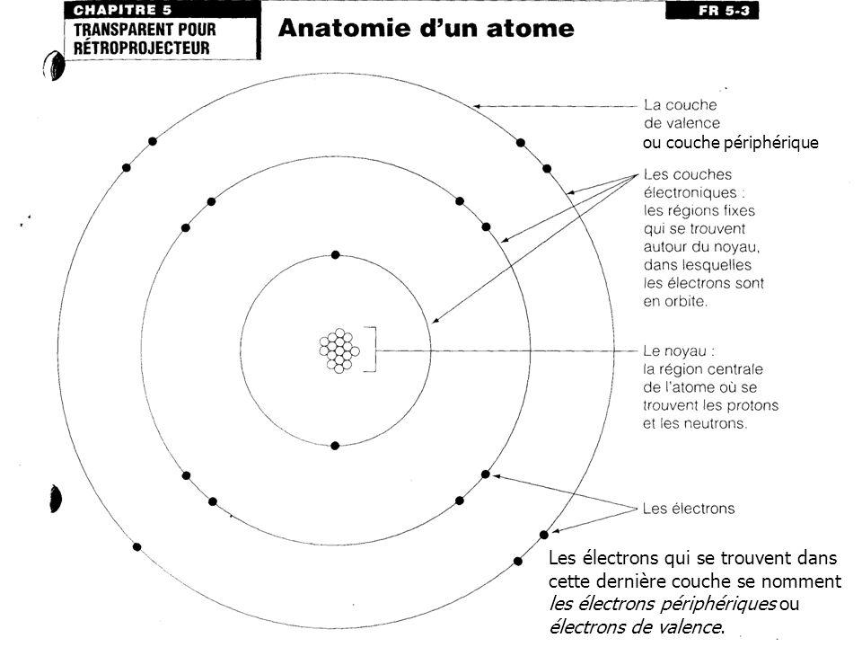 ou couche périphérique Les électrons qui se trouvent dans cette dernière couche se nomment les électrons périphériques ou électrons de valence.