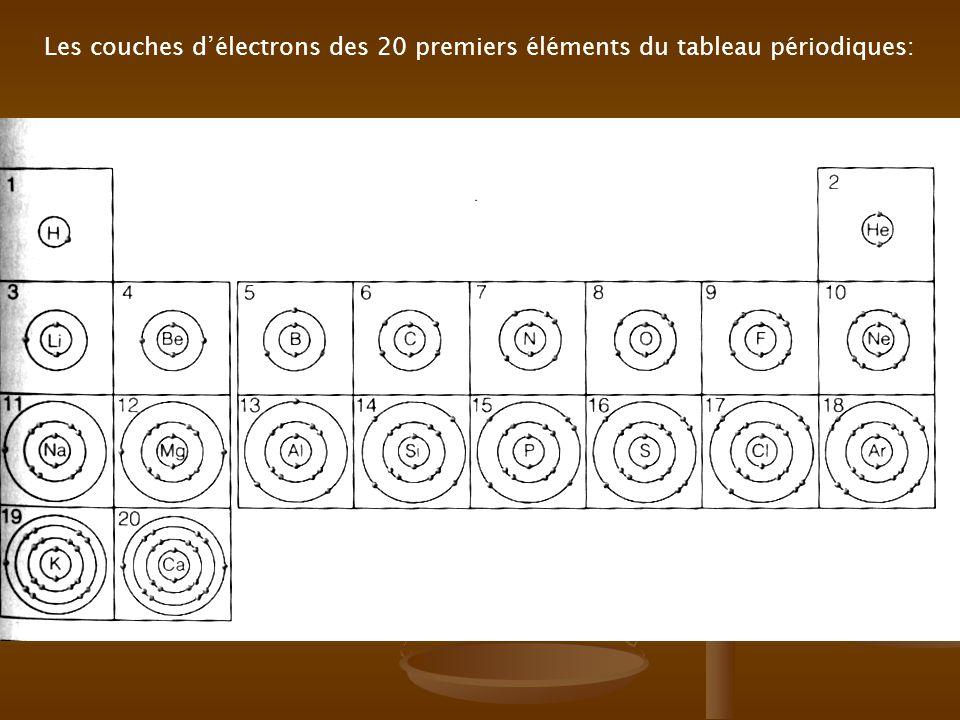 2.a) Le nombre délectrons dans la couche de valence indique la réactivité et permet de prévoir ce qui arrivera à lélément pour obtenir un OCTET STABLE (8).