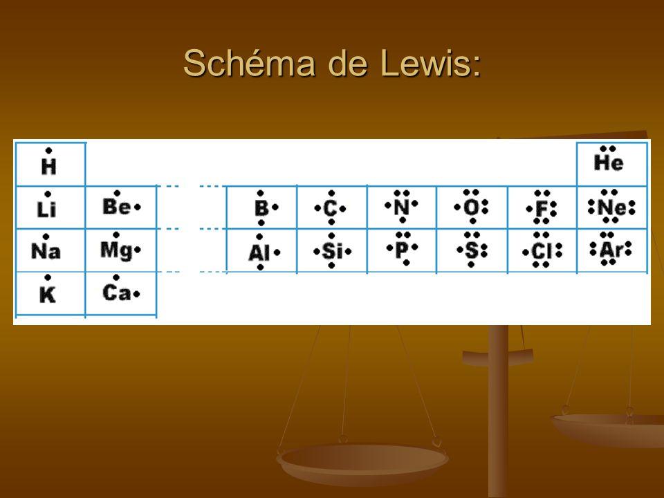 Remplis le tableau ci-dessous: Element/ Symbole N o atomique Nombre de protons Nombre delectrons N o Periodique Nombre de couches Schema de Bohr- Rutherford Schema de Lewis Aluminum (Al) Silicium (Si) Calcium (Ca) Bore (B) Element/ Symbole N o atomique Nombre de protons Nombre delectrons N o Periodique Nombre de couches Schema de Bohr- Rutherford Schema de Lewis Aluminum (Al) Silicium (Si) Calcium (Ca) Bore (B) Élément/ Symbole N o atomique Nombre de protons Nombre délectrons N o Périodique Nombre de couches Schéma de Bohr- Rutherford Schéma de Lewis Aluminum (Al) Silicium (Si) Calcium (Ca) Bore (B) 13 3 3 14 33 20 44 55522