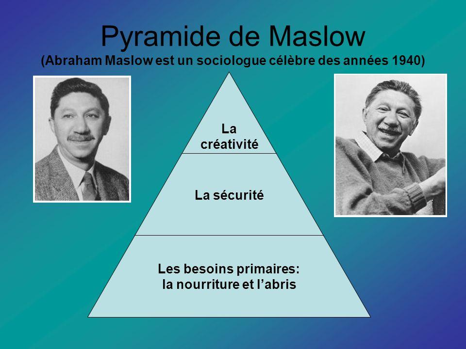 Pyramide de Maslow (Abraham Maslow est un sociologue célèbre des années 1940) La créativité La sécurité Les besoins primaires: la nourriture et labris
