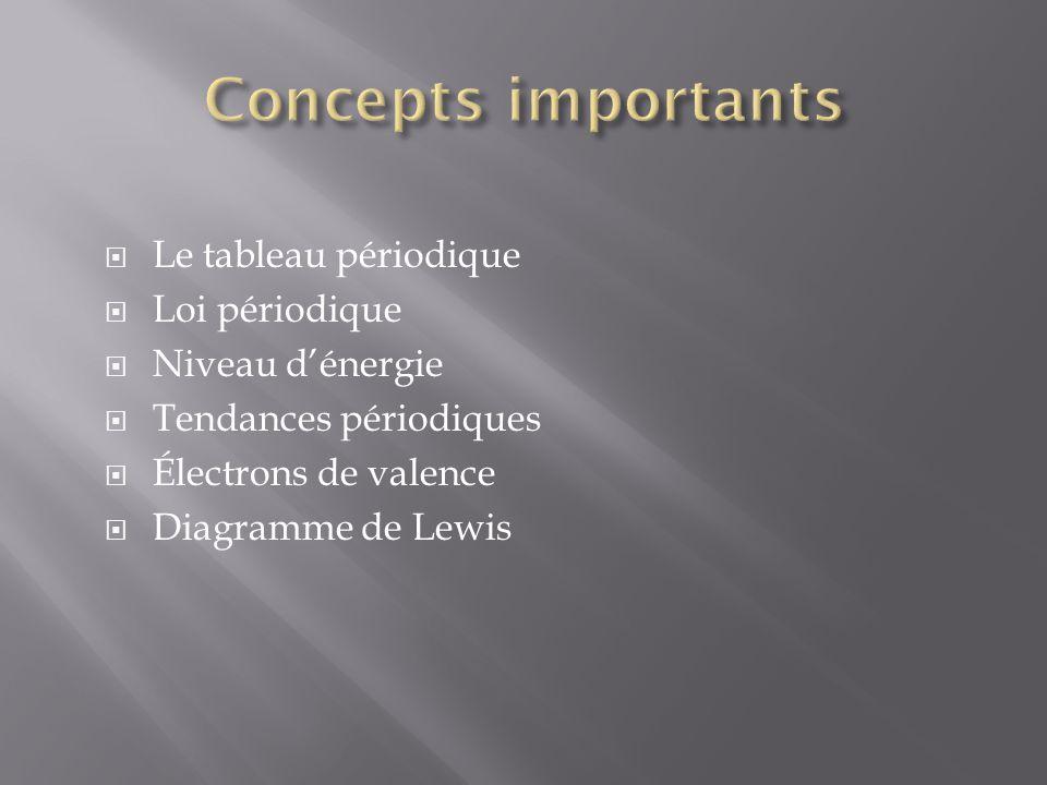 Commencer avec Mendeléiev –Organiser les éléments en fonction du nombre de masse –De plus, les éléments avec des proprités similaires ont été regroupés ensemble.