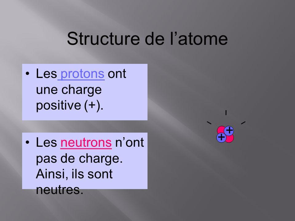 Structure de latome Les protons ont une charge positive (+). + + Les neutrons nont pas de charge. Ainsi, ils sont neutres.