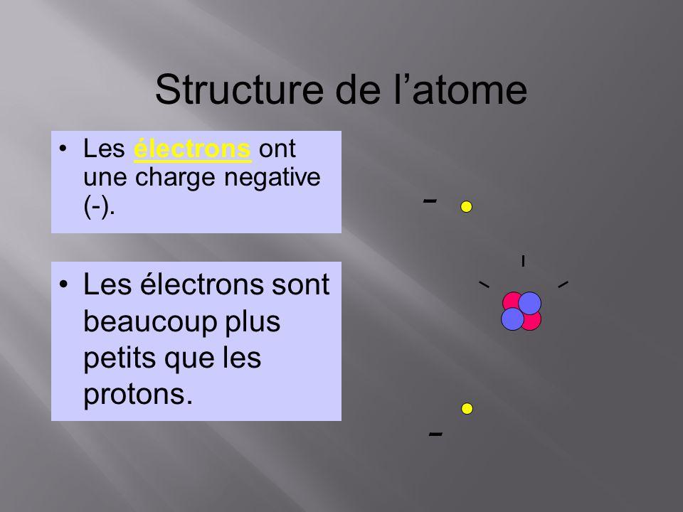 Structure de latome Les électrons ont une charge negative (-). Les électrons sont beaucoup plus petits que les protons. – –