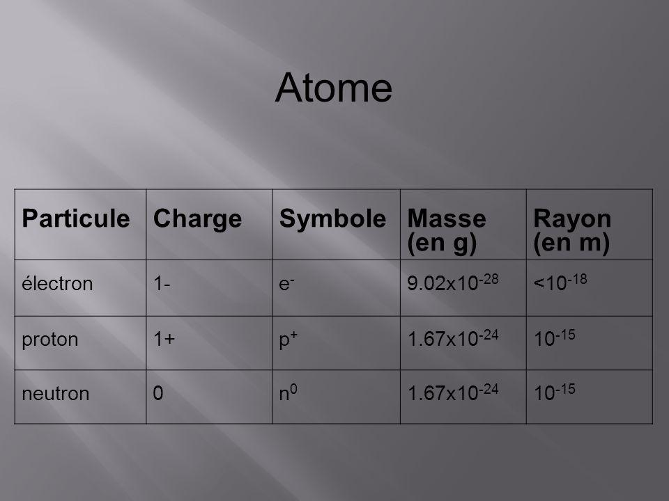 ParticuleChargeSymboleMasse (en g) Rayon (en m) électron1-e-e- 9.02x10 -28 <10 -18 proton1+p+p+ 1.67x10 -24 10 -15 neutron0n0n0 1.67x10 -24 10 -15 Ato
