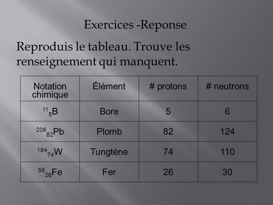 Exercices -Reponse Reproduis le tableau. Trouve les renseignement qui manquent. Notation chimique Élément# protons# neutrons 11 5 BBore56 206 82 PbPlo