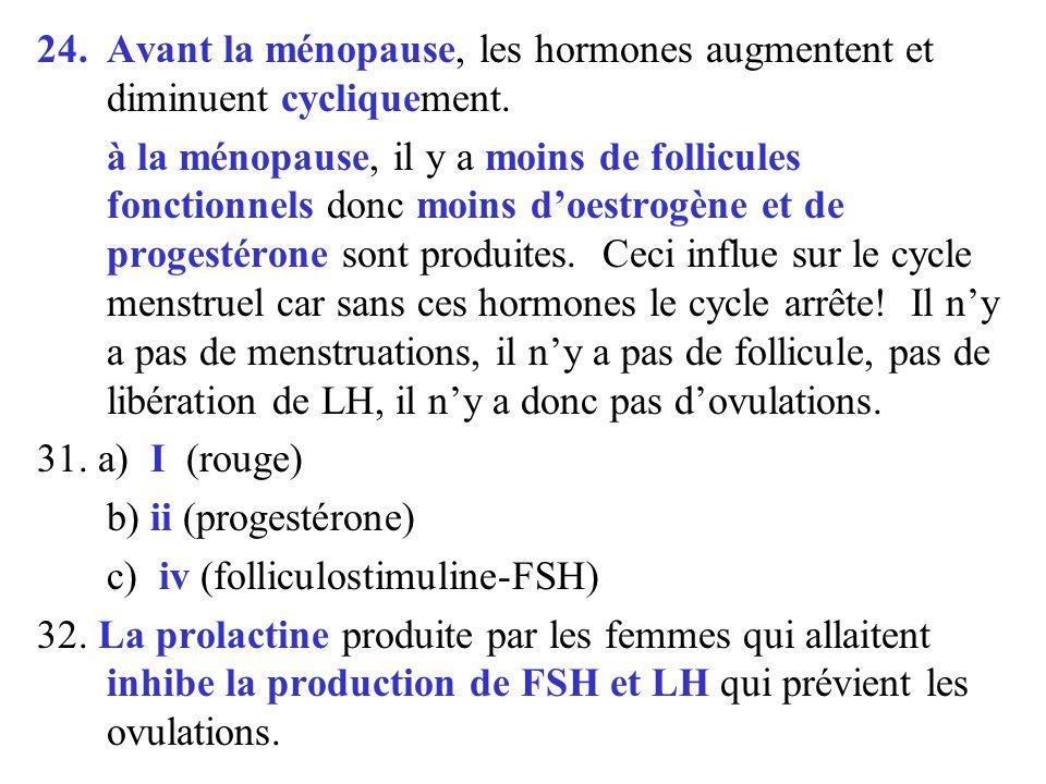 24.Avant la ménopause, les hormones augmentent et diminuent cycliquement. à la ménopause, il y a moins de follicules fonctionnels donc moins doestrogè