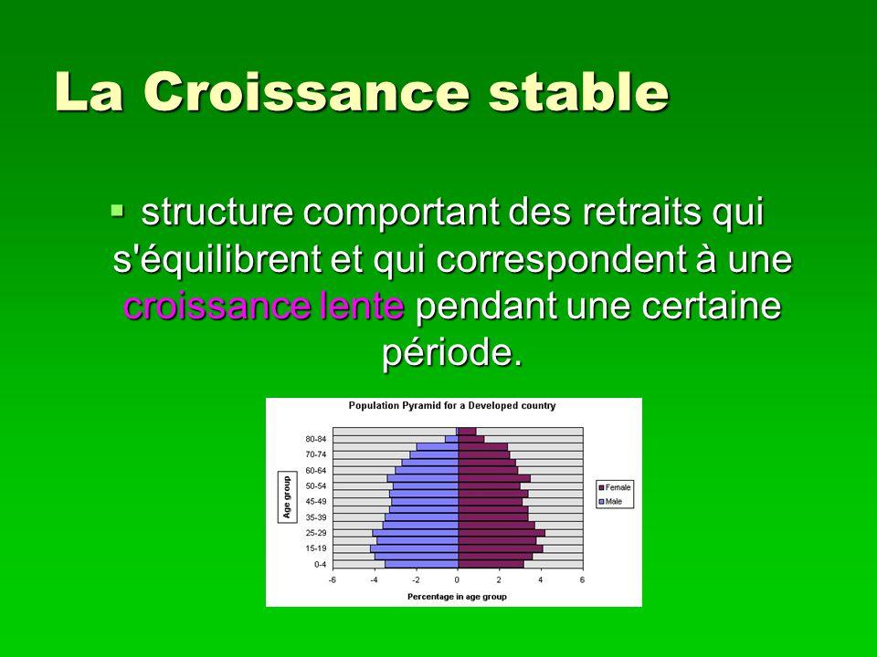 La Croissance stable structure comportant des retraits qui s'équilibrent et qui correspondent à une croissance lente pendant une certaine période. str