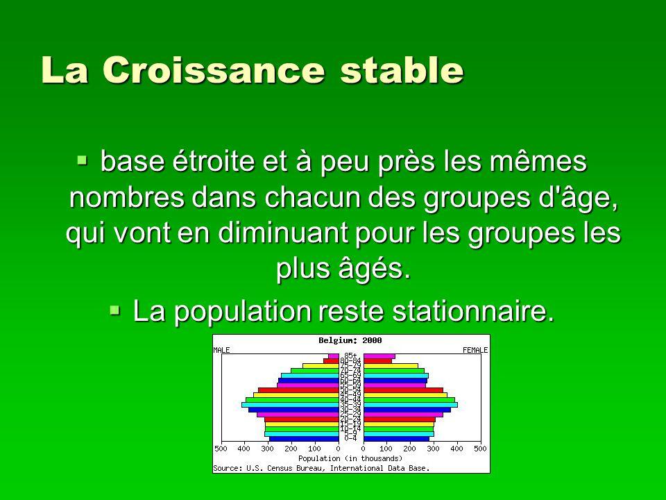 La Croissance stable base étroite et à peu près les mêmes nombres dans chacun des groupes d'âge, qui vont en diminuant pour les groupes les plus âgés.