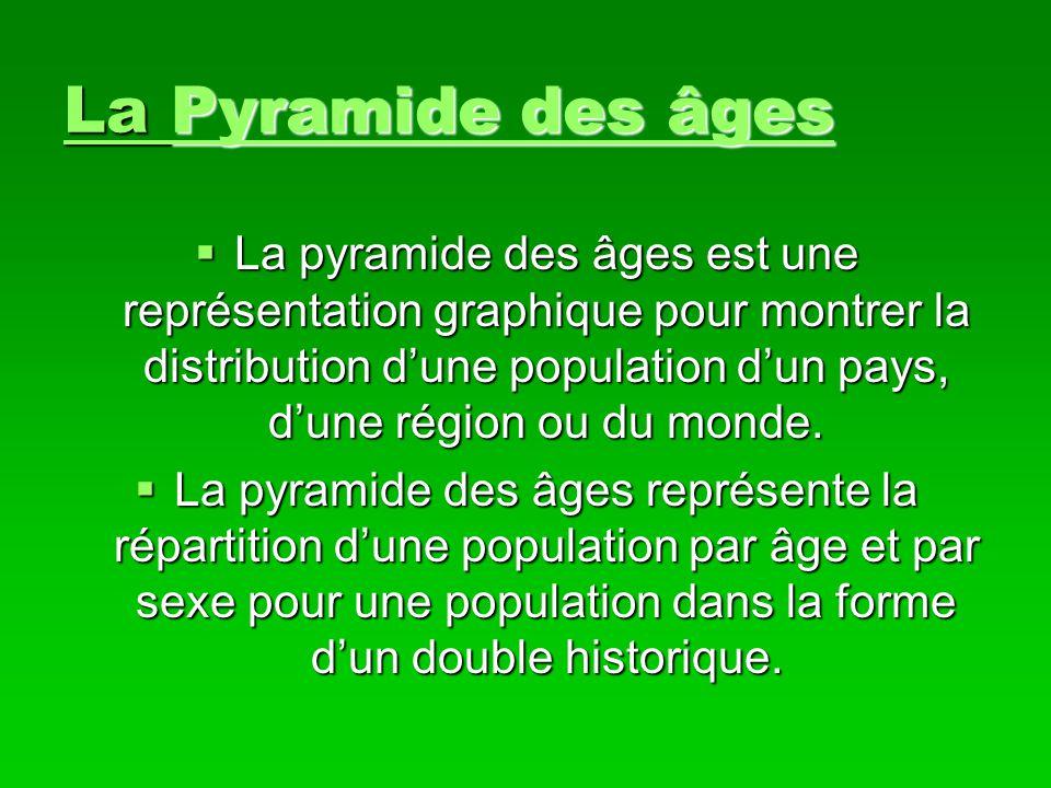 La Pyramide des âges Pyramide des âgesPyramide des âges La pyramide des âges est une représentation graphique pour montrer la distribution dune popula