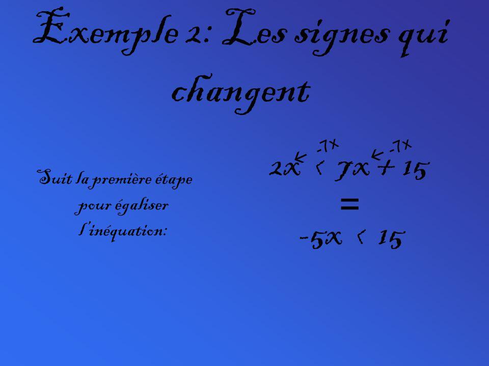 Exemple 2: Les signes qui changent Suit la première étape pour égaliser linéquation: 2x < 7x + 15 -7x -5x < 15 =