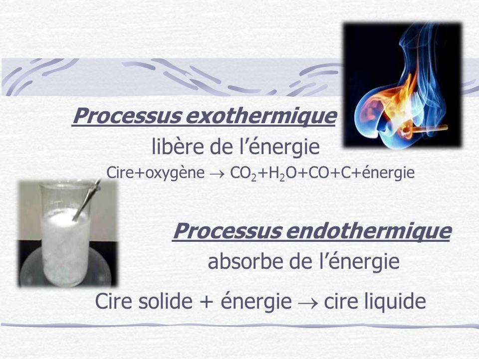 Processus exothermique libère de lénergie Cire+oxygène CO 2 +H 2 O+CO+C+énergie Processus endothermique absorbe de lénergie Cire solide + énergie cire