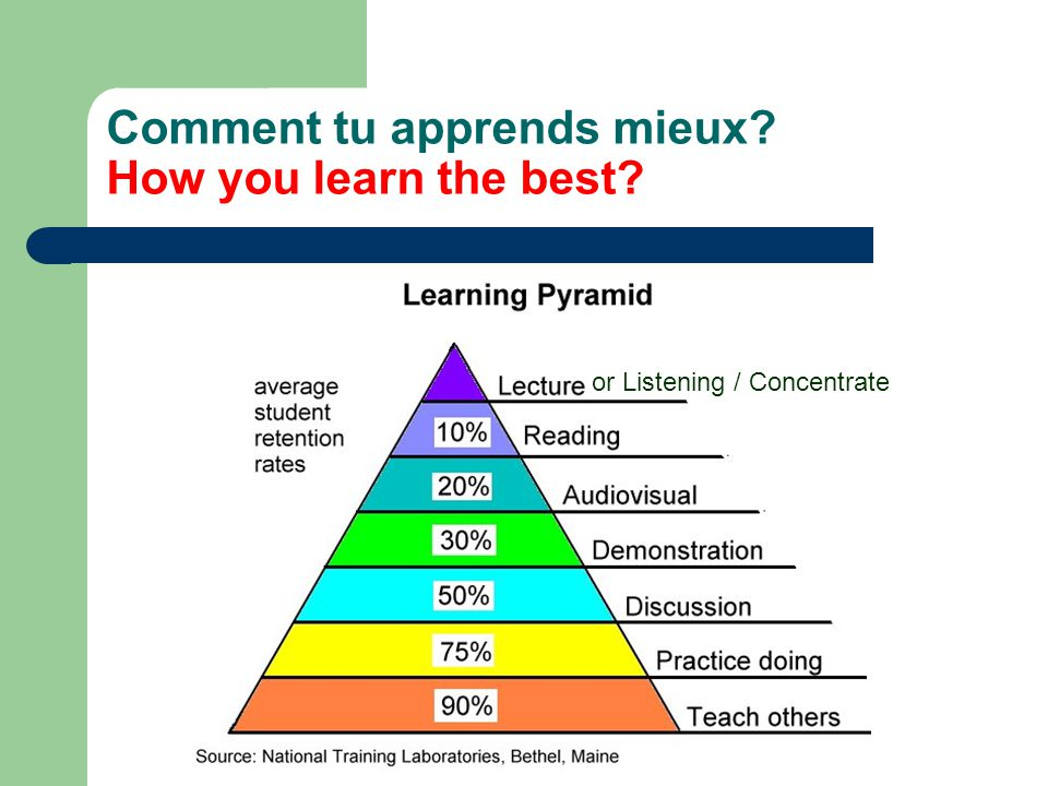 Comment tu apprends mieux? How you learn the best? or Listening / Concentrate