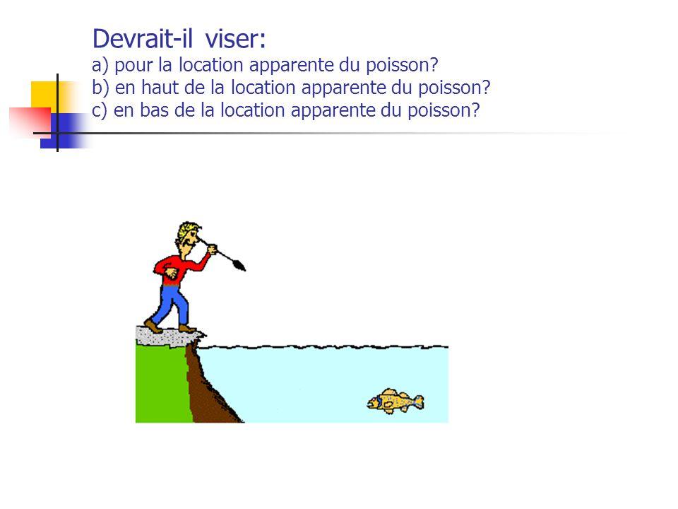 Devrait-il viser: a) pour la location apparente du poisson? b) en haut de la location apparente du poisson? c) en bas de la location apparente du pois