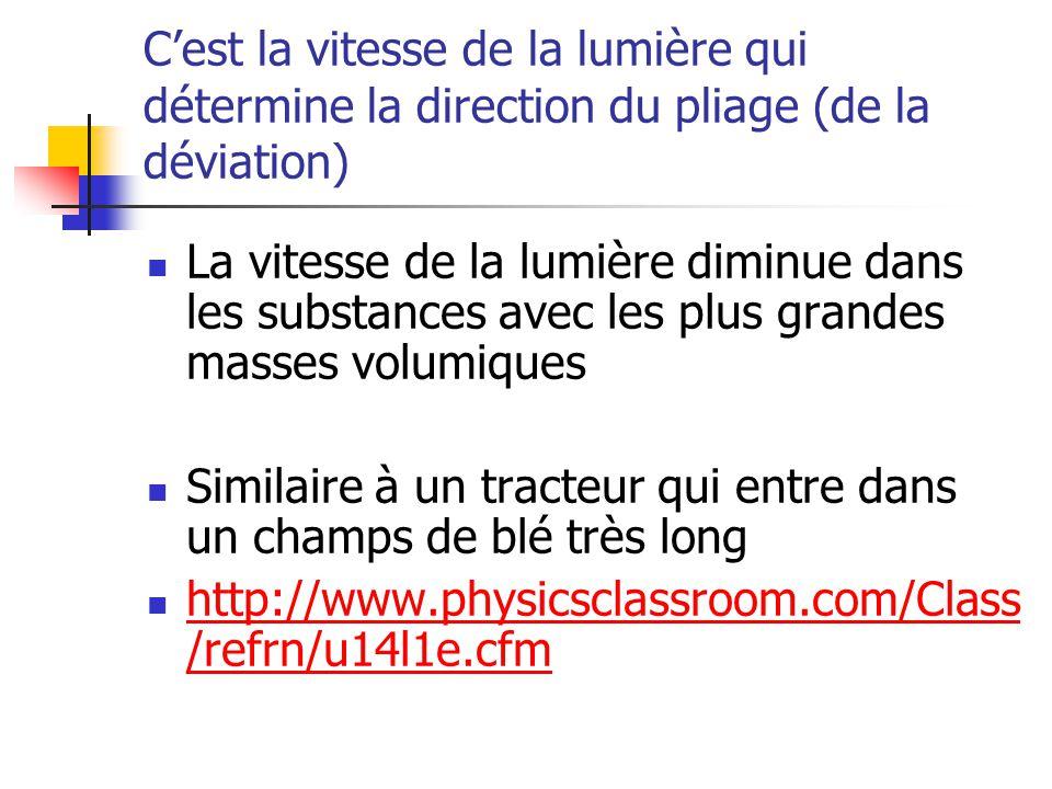 Cest la vitesse de la lumière qui détermine la direction du pliage (de la déviation) La vitesse de la lumière diminue dans les substances avec les plu