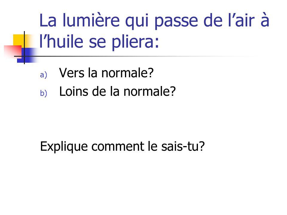 La lumière qui passe de lair à lhuile se pliera: a) Vers la normale? b) Loins de la normale? Explique comment le sais-tu?