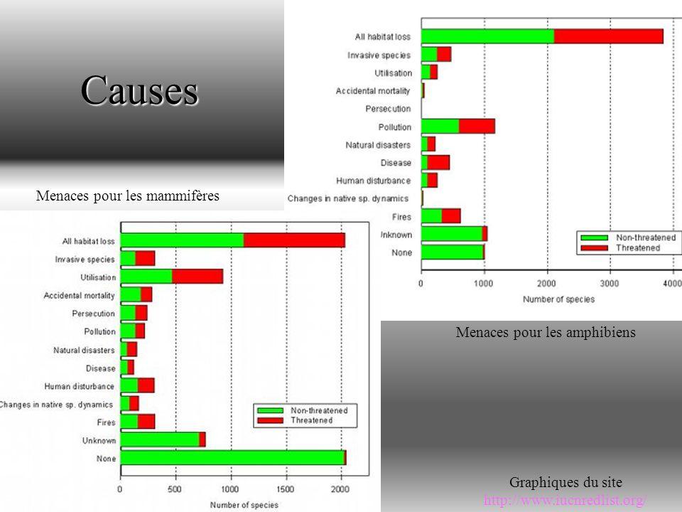 Causes Graphiques du site http://www.iucnredlist.org/ Menaces pour les mammifères Menaces pour les amphibiens