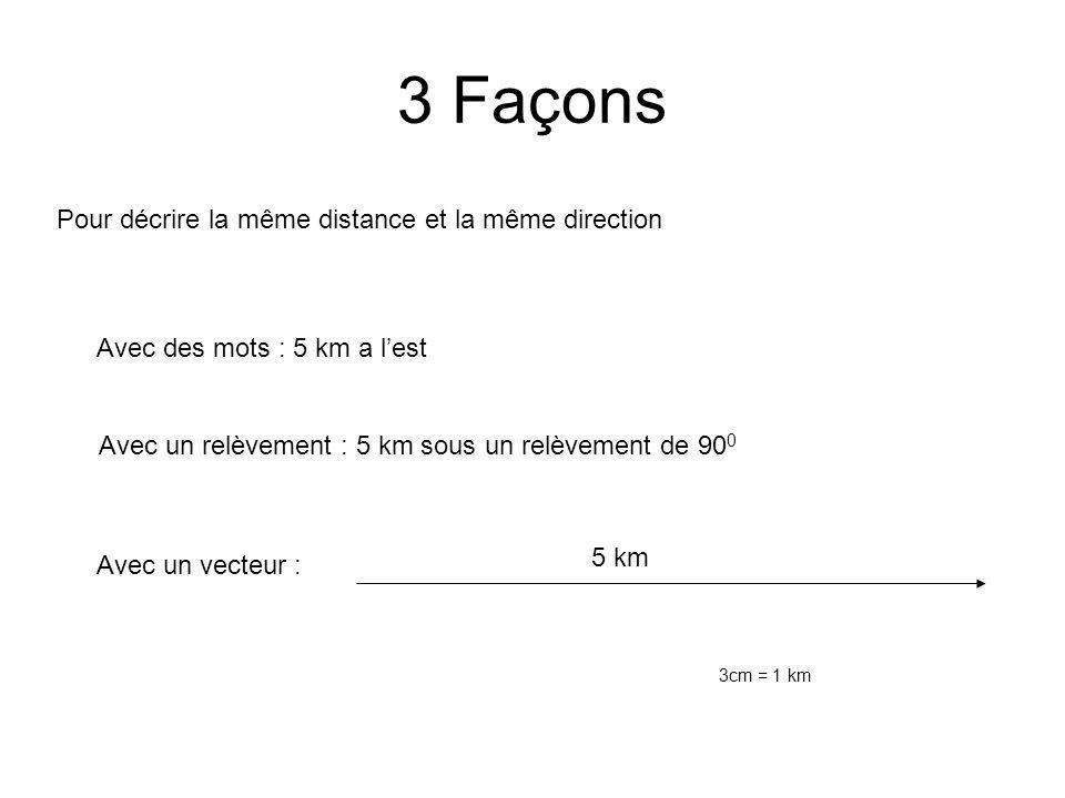 3 Façons Pour décrire la même distance et la même direction Avec des mots : 5 km a lest Avec un relèvement : 5 km sous un relèvement de 90 0 Avec un v