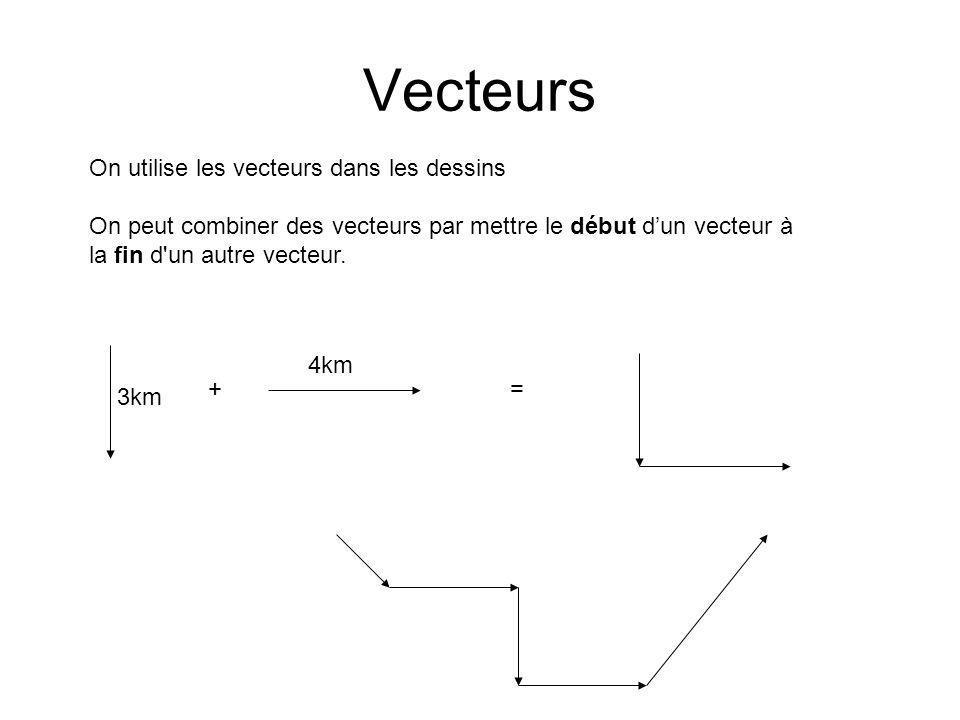 Vecteurs On utilise les vecteurs dans les dessins On peut combiner des vecteurs par mettre le début dun vecteur à la fin d'un autre vecteur. 3km 4km +