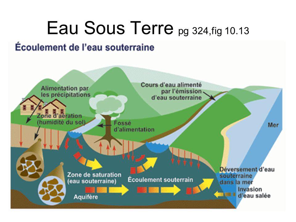 Eau Sous Terre pg 324,fig 10.13