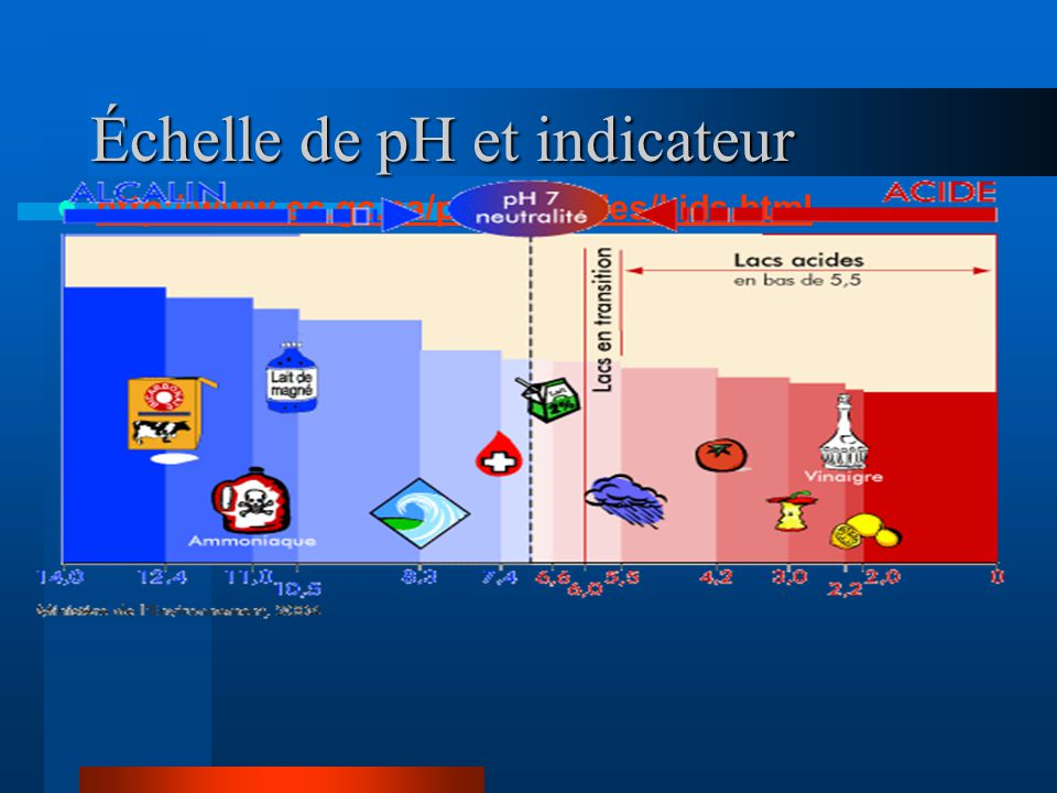 Échelle de pH et indicateur http://www.ec.gc.ca/pluiesacides/kids.html