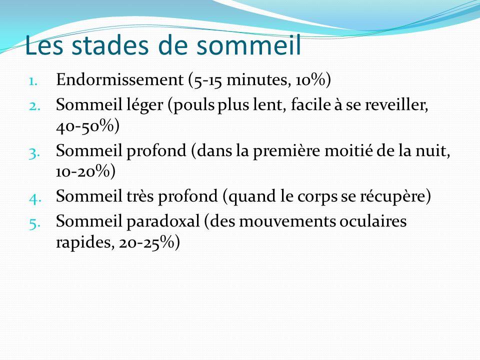 Les stades de sommeil 1. Endormissement (5-15 minutes, 10%) 2. Sommeil léger (pouls plus lent, facile à se reveiller, 40-50%) 3. Sommeil profond (dans