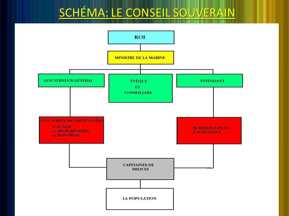 SCHÉMA: LE CONSEIL SOUVERAIN