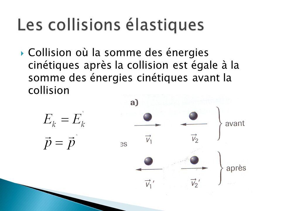 Collision où la somme des énergies cinétiques après la collision est égale à la somme des énergies cinétiques avant la collision