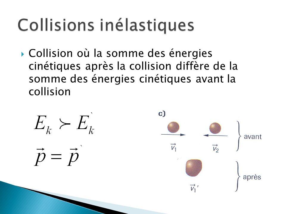 Collision où la somme des énergies cinétiques après la collision diffère de la somme des énergies cinétiques avant la collision