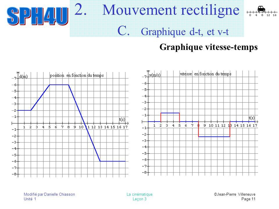 Modifié par Danielle Chiasson Unité 1 La cinématique Leçon 3 ©Jean-Pierre Villeneuve Page 11 2. Mouvement rectiligne C. Graphique d-t, et v-t Graphiqu