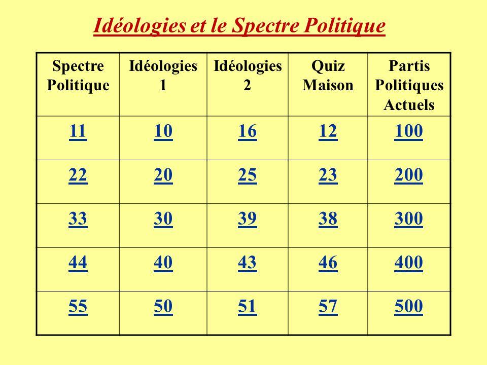 Idéologies et le Spectre Politique Spectre Politique Idéologies 1 Idéologies 2 Quiz Maison Partis Politiques Actuels 11101612100 22202523200 33303938300 44404346400 55505157500