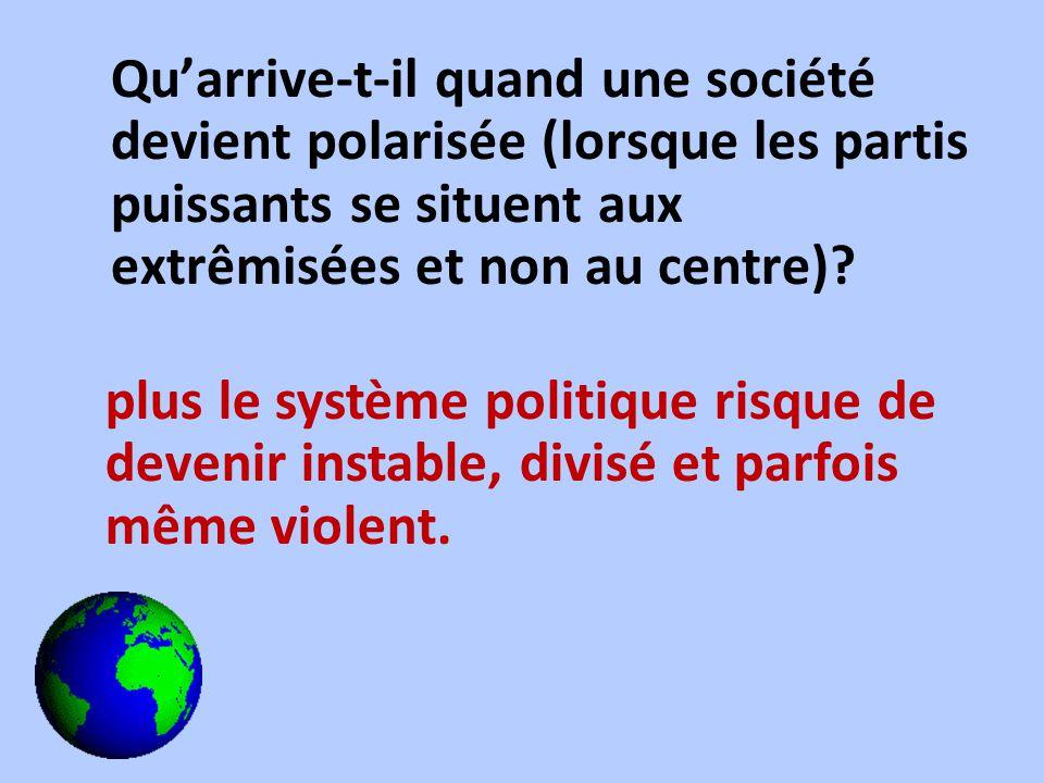 Quarrive-t-il quand une société devient polarisée (lorsque les partis puissants se situent aux extrêmisées et non au centre)? plus le système politiqu