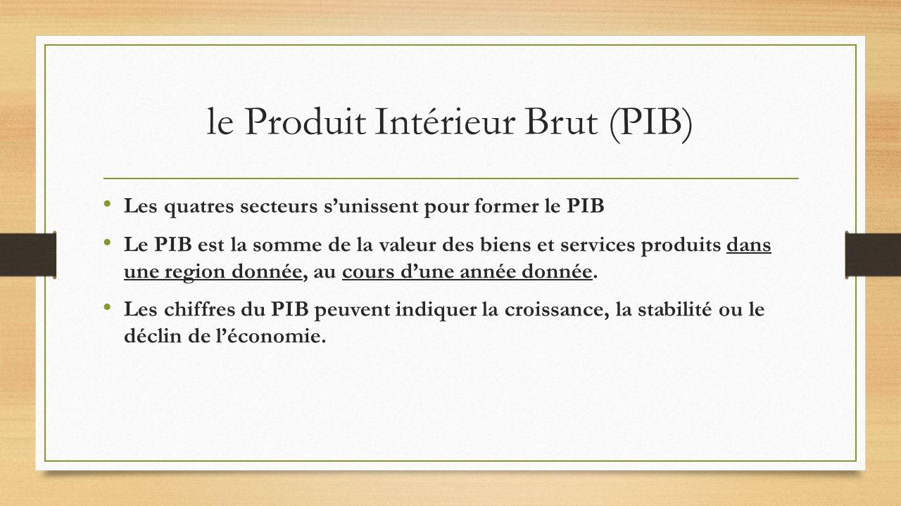 le Produit Intérieur Brut (PIB) Les quatres secteurs sunissent pour former le PIB Le PIB est la somme de la valeur des biens et services produits dans une region donnée, au cours dune année donnée.