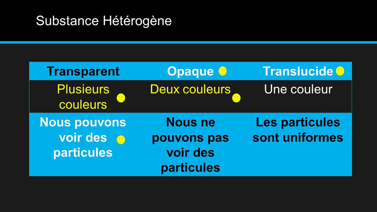 Substance Hétérogène TransparentOpaqueTranslucide Plusieurs couleurs Deux couleursUne couleur Nous pouvons voir des particules Nous ne pouvons pas voir des particules Les particules sont uniformes
