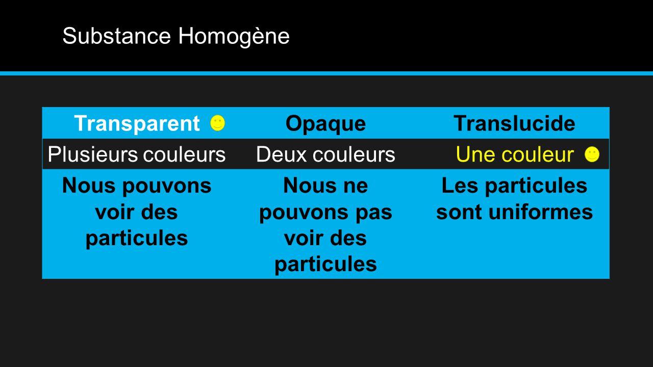 Substance Homogène TransparentOpaqueTranslucide Plusieurs couleursDeux couleursUne couleur Nous pouvons voir des particules Nous ne pouvons pas voir des particules Les particules sont uniformes