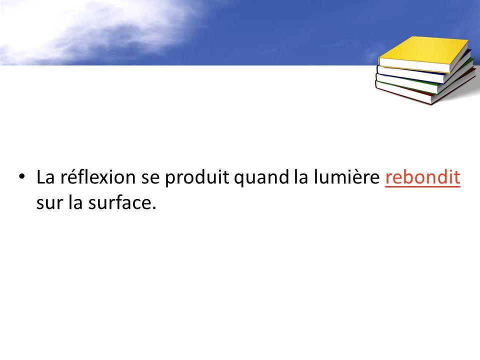 La réflexion se produit quand la lumière rebondit sur la surface.