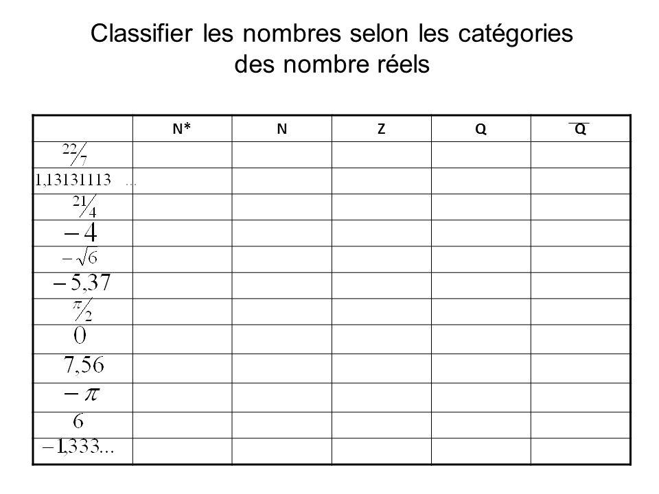 N*NZQQ Classifier les nombres selon les catégories des nombre réels