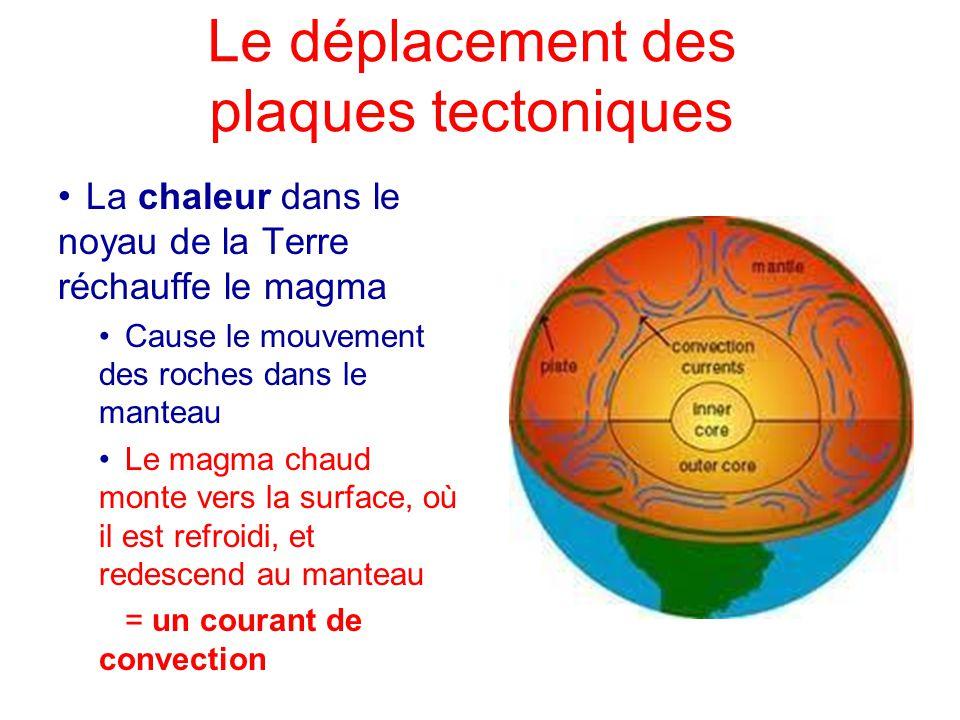 Le déplacement des plaques tectoniques La chaleur dans le noyau de la Terre réchauffe le magma Cause le mouvement des roches dans le manteau Le magma