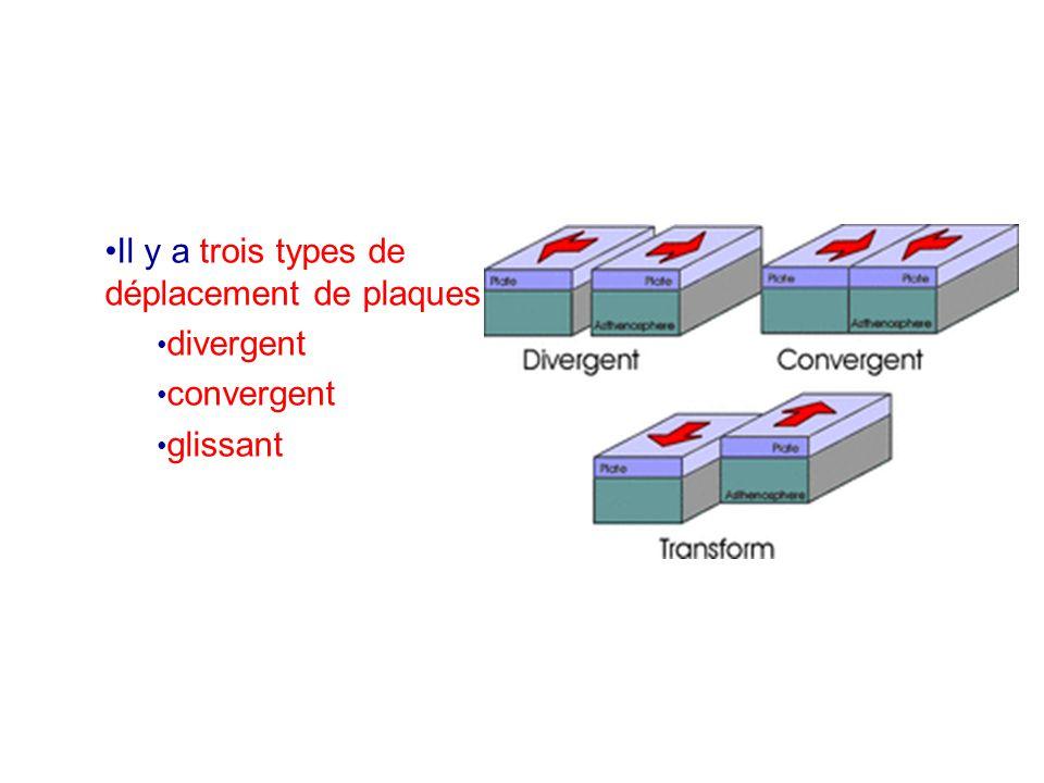 Il y a trois types de déplacement de plaques: divergent convergent glissant