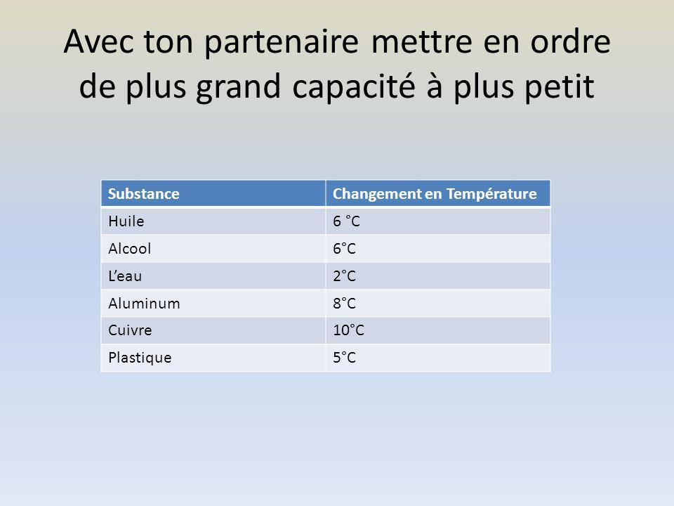 Avec ton partenaire mettre en ordre de plus grand capacité à plus petit SubstanceChangement en Température Huile6 °C Alcool6°C Leau2°C Aluminum8°C Cuivre10°C Plastique5°C