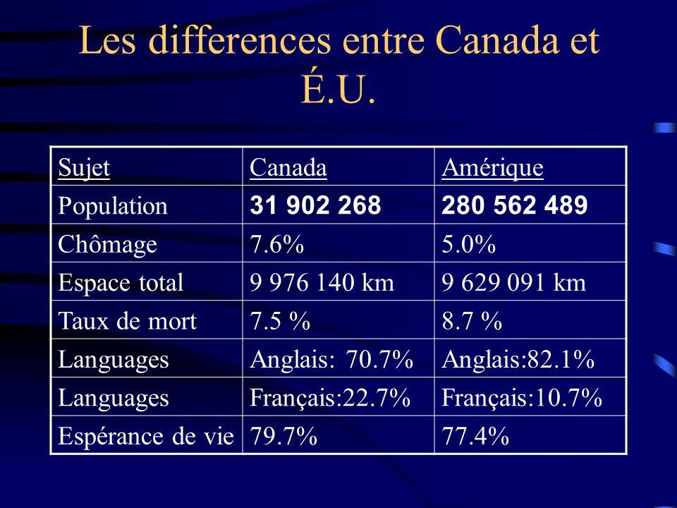 Les differences entre Canada et É.U.